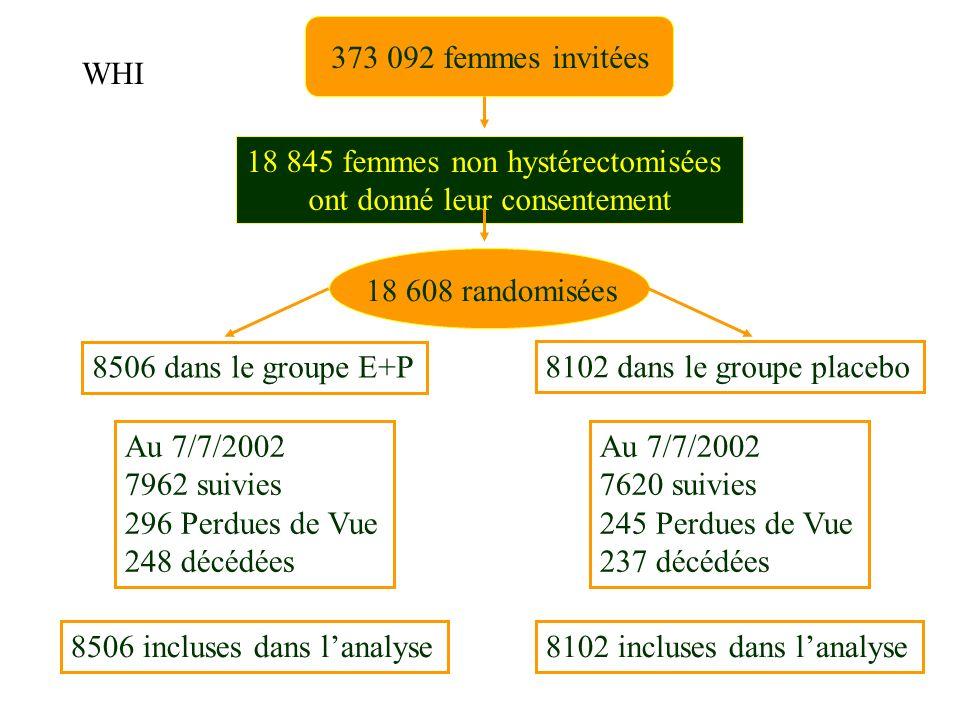 18 845 femmes non hystérectomisées ont donné leur consentement