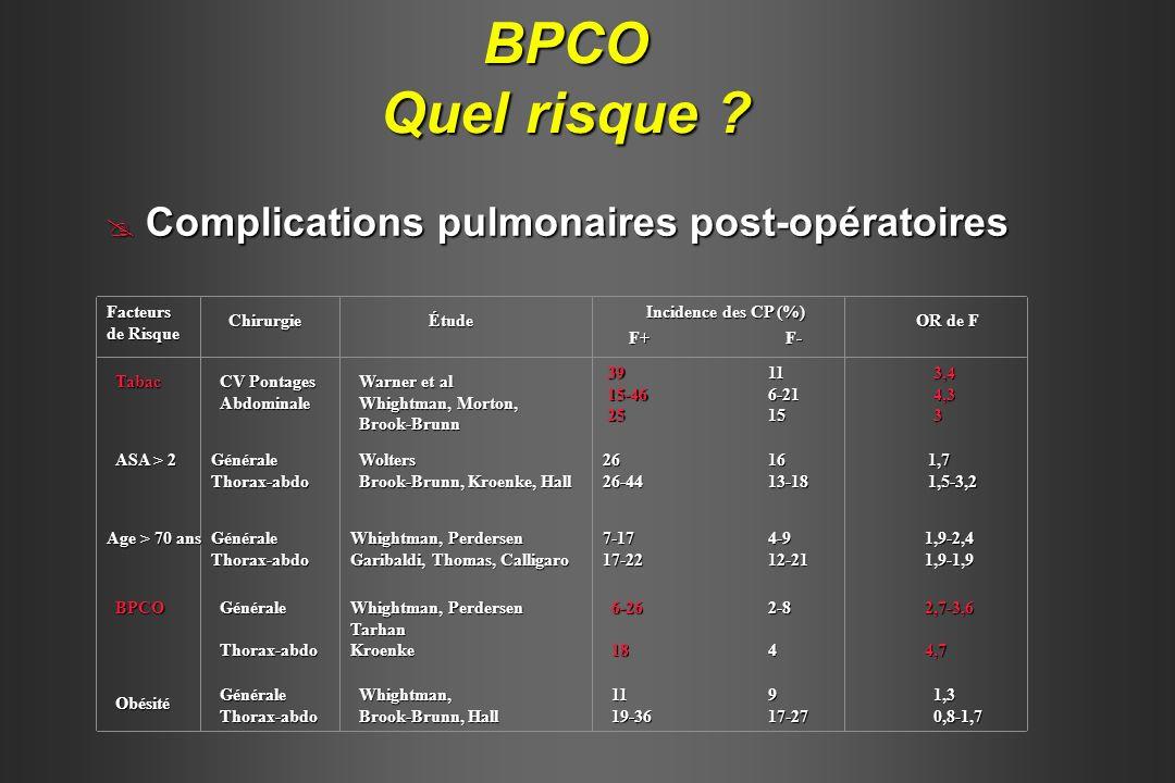 BPCO Quel risque Complications pulmonaires post-opératoires Facteurs