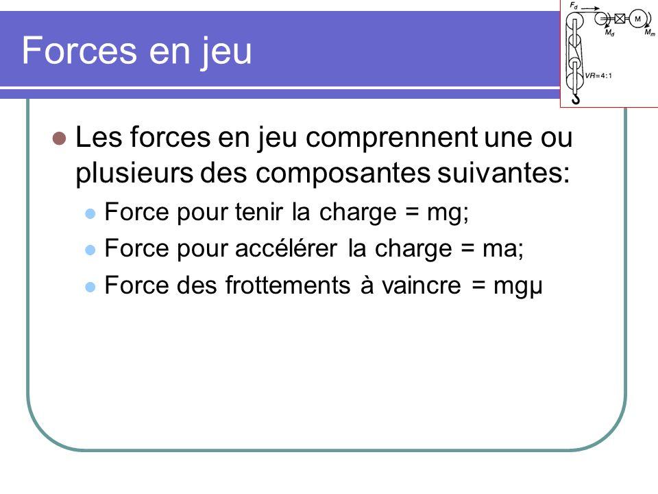 Forces en jeu Les forces en jeu comprennent une ou plusieurs des composantes suivantes: Force pour tenir la charge = mg;