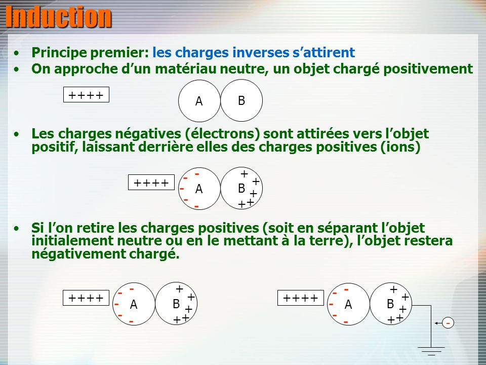 Induction Principe premier: les charges inverses s'attirent