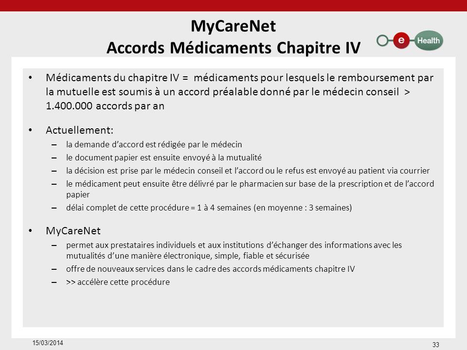 MyCareNet Accords Médicaments Chapitre IV