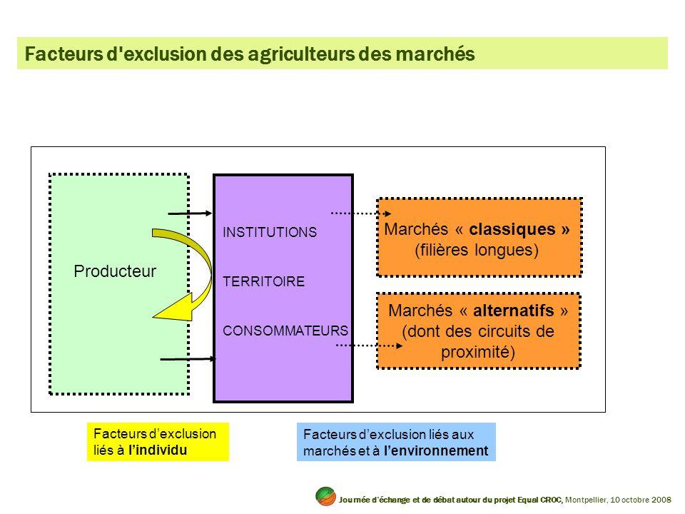 Facteurs d exclusion des agriculteurs des marchés