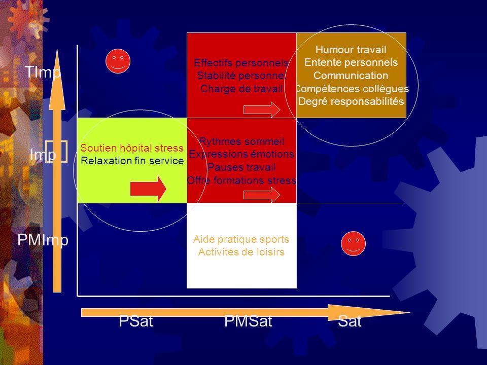 TImp Imp PMImp PSat PMSat Sat Effectifs personnels