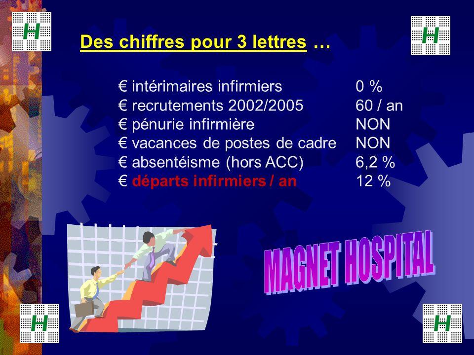 MAGNET HOSPITAL Des chiffres pour 3 lettres …