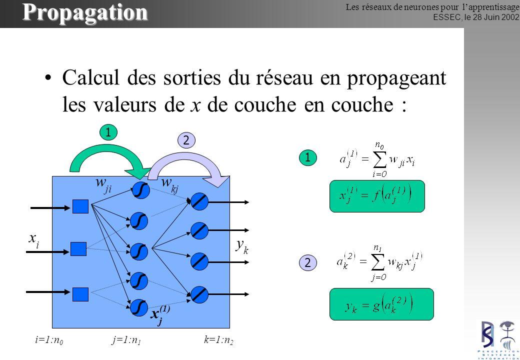Propagation Calcul des sorties du réseau en propageant les valeurs de x de couche en couche : 1. 2.