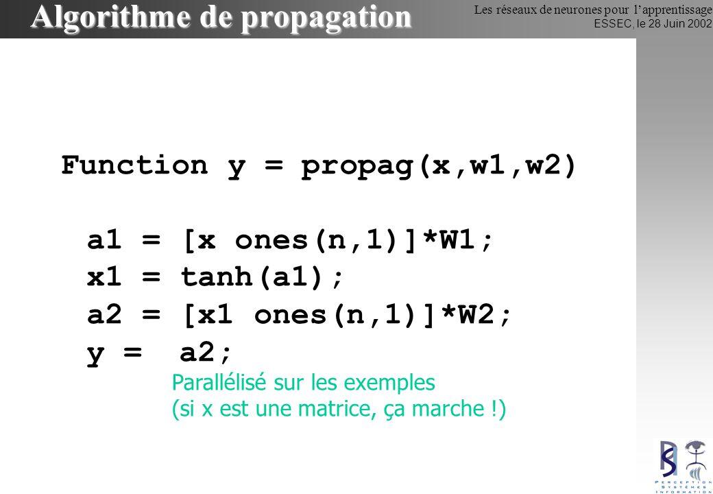 Algorithme de propagation