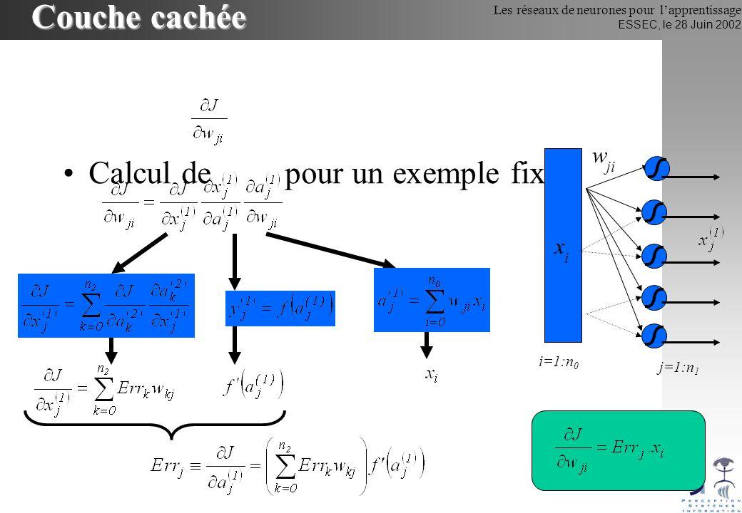 Couche cachée wji Calcul de pour un exemple fixé xi i=1:n0 j=1:n1