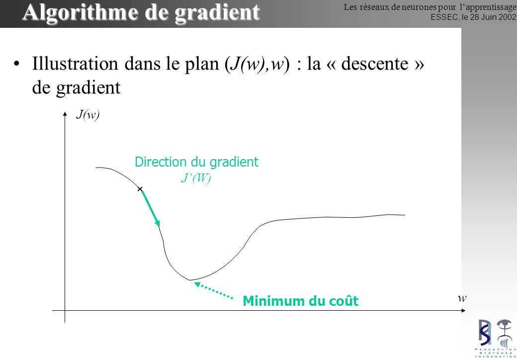 Algorithme de gradient