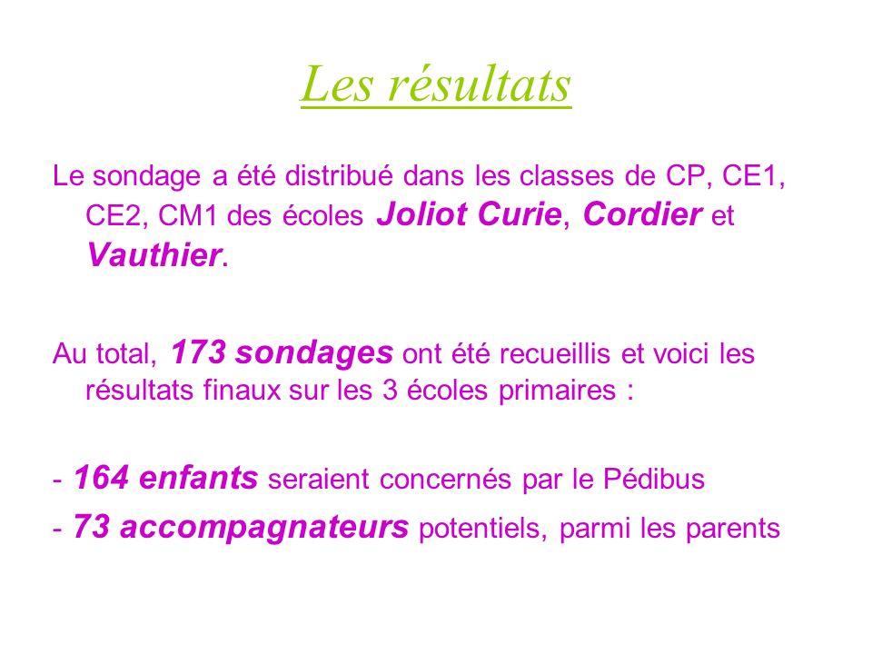 Les résultats Le sondage a été distribué dans les classes de CP, CE1, CE2, CM1 des écoles Joliot Curie, Cordier et Vauthier.