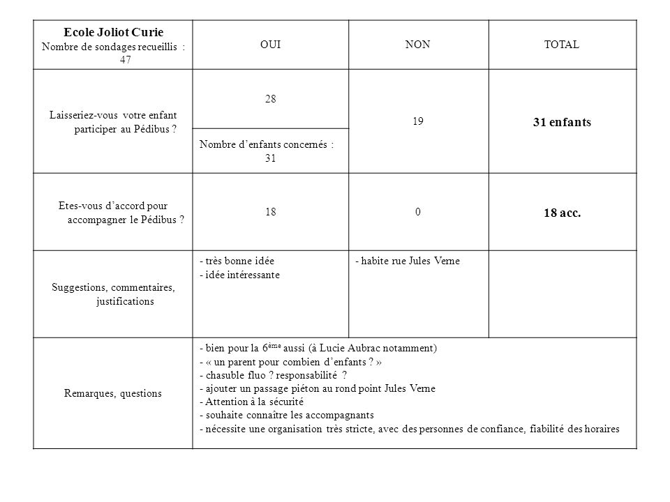 Ecole Joliot Curie 31 enfants 18 acc.