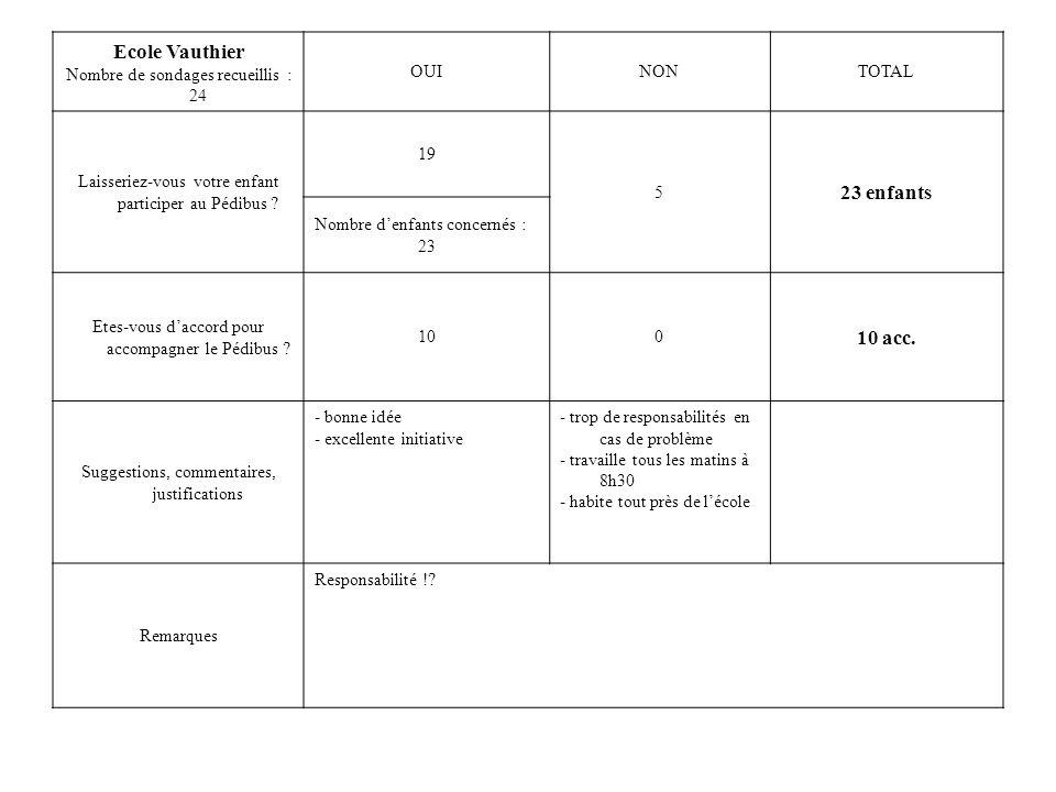 Ecole Vauthier 23 enfants 10 acc. Nombre de sondages recueillis : 24