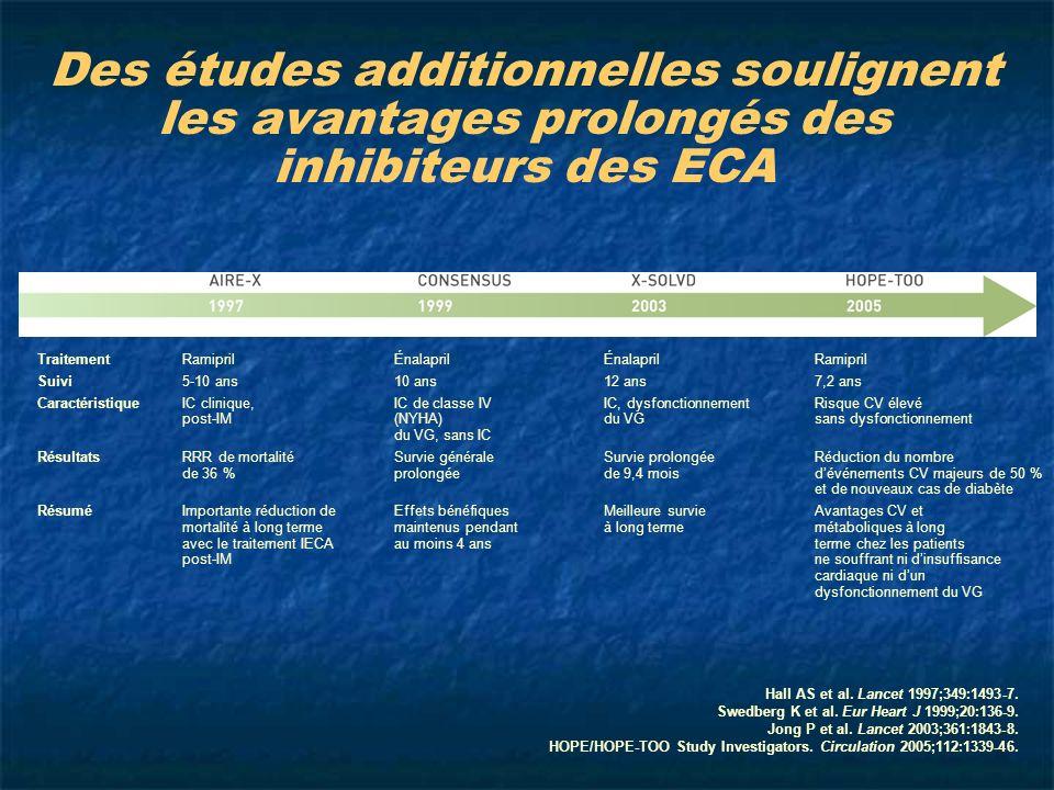 Des études additionnelles soulignent les avantages prolongés des inhibiteurs des ECA