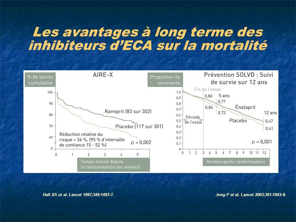 Les avantages à long terme des inhibiteurs d'ECA sur la mortalité