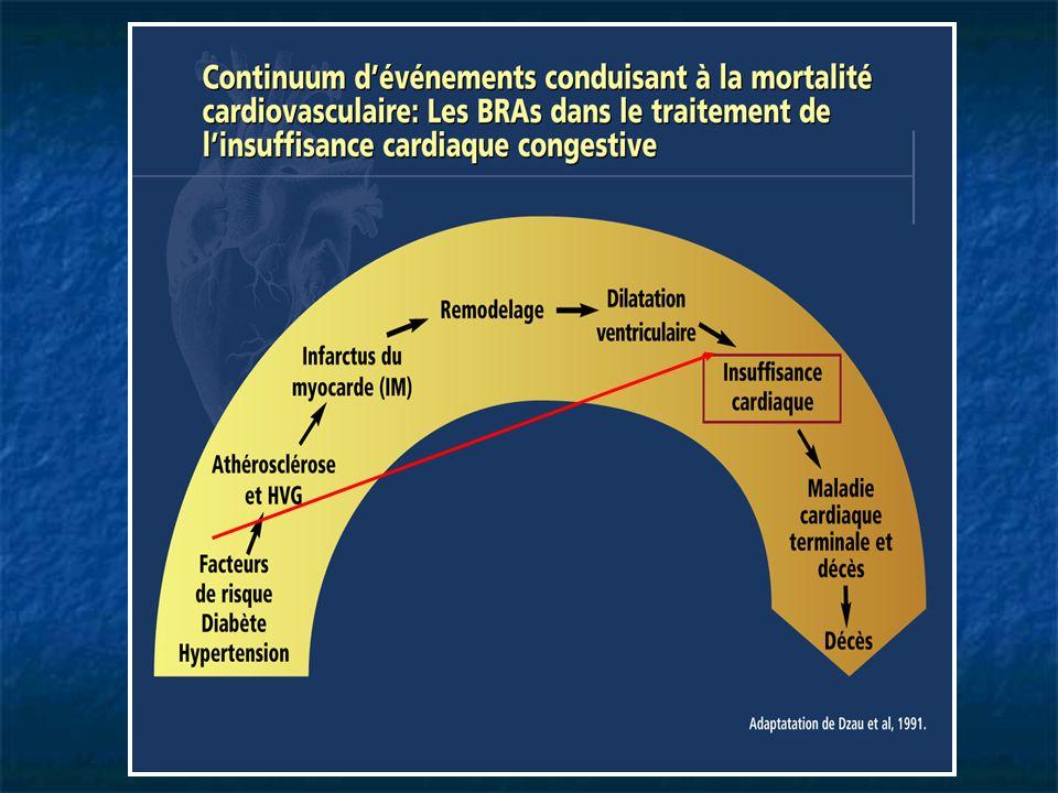 Continuum d'événements conduisant à la mortalité cardiovasculaire :