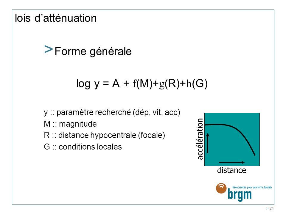 log y = A + f(M)+g(R)+h(G)
