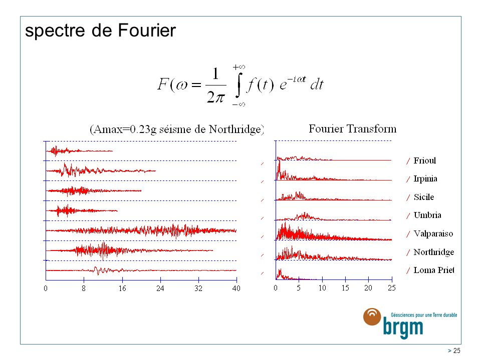 spectre de Fourier