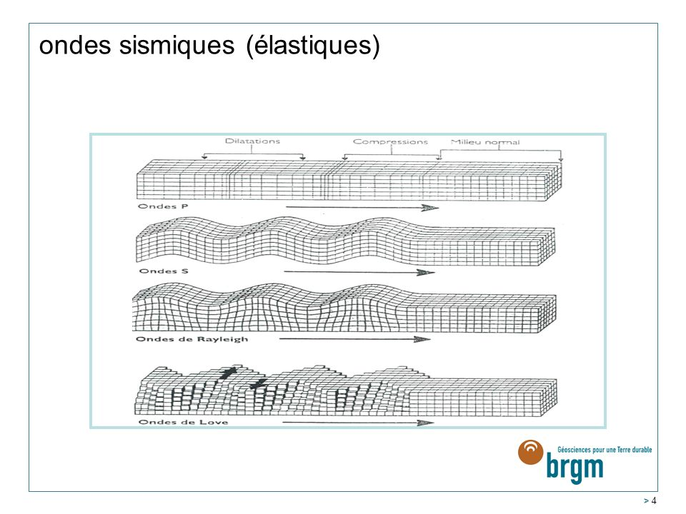 ondes sismiques (élastiques)