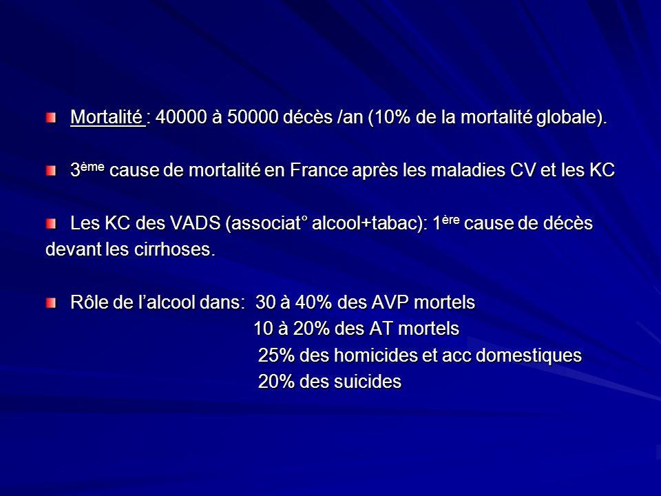 Mortalité : 40000 à 50000 décès /an (10% de la mortalité globale).