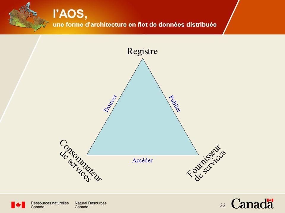 l AOS, une forme d architecture en flot de données distribuée