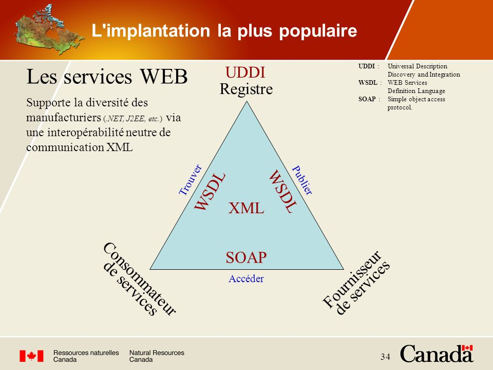 L implantation la plus populaire