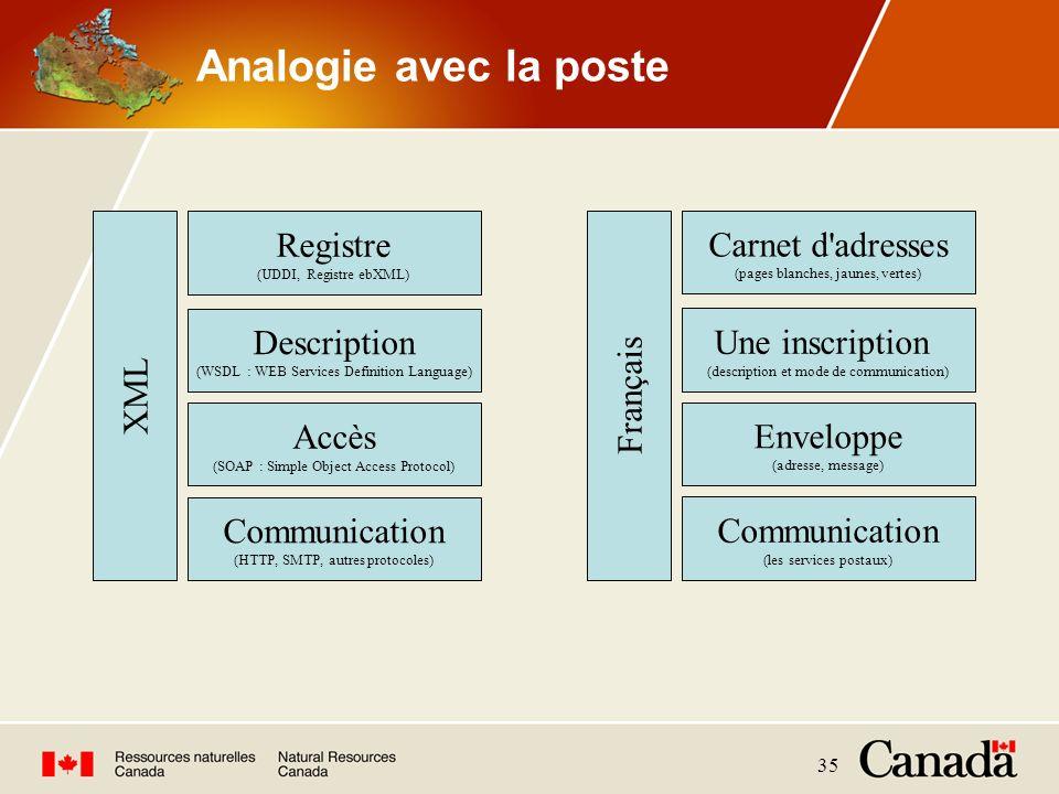 Analogie avec la poste Communication Accès Description Registre XML