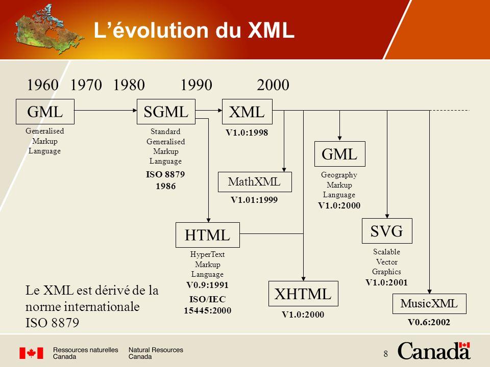 L'évolution du XML 1960 1970 1980 1990 2000 GML SGML XML GML SVG HTML