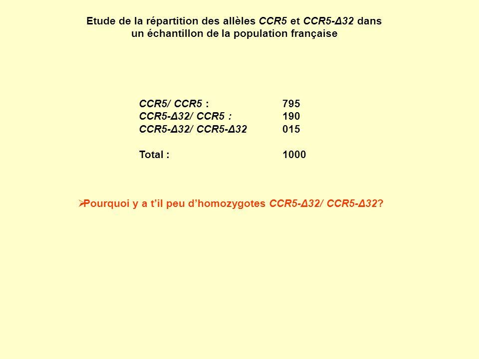 Etude de la répartition des allèles CCR5 et CCR5-Δ32 dans un échantillon de la population française