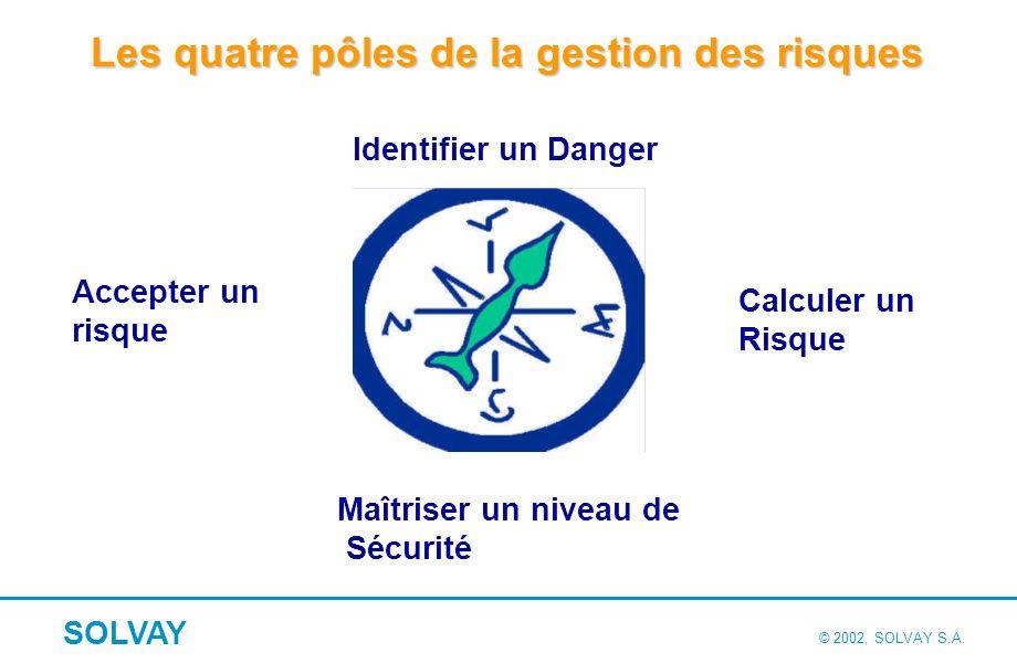 1. Identifier les dangers