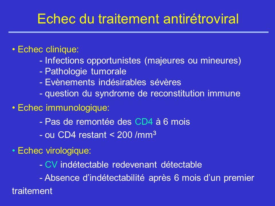 Echec du traitement antirétroviral