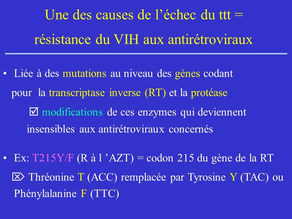 Une des causes de l'échec du ttt = résistance du VIH aux antirétroviraux