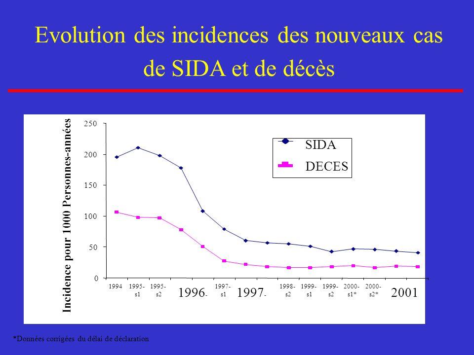 Evolution des incidences des nouveaux cas de SIDA et de décès