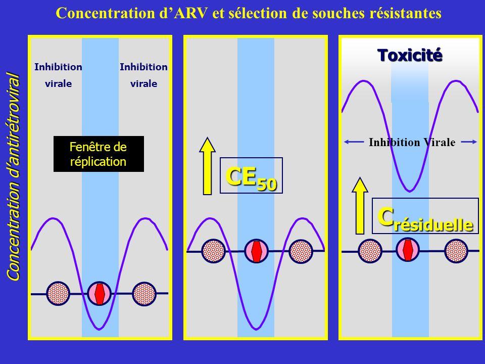Concentration d'ARV et sélection de souches résistantes