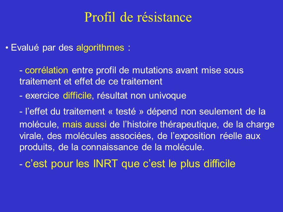 Profil de résistance Evalué par des algorithmes :