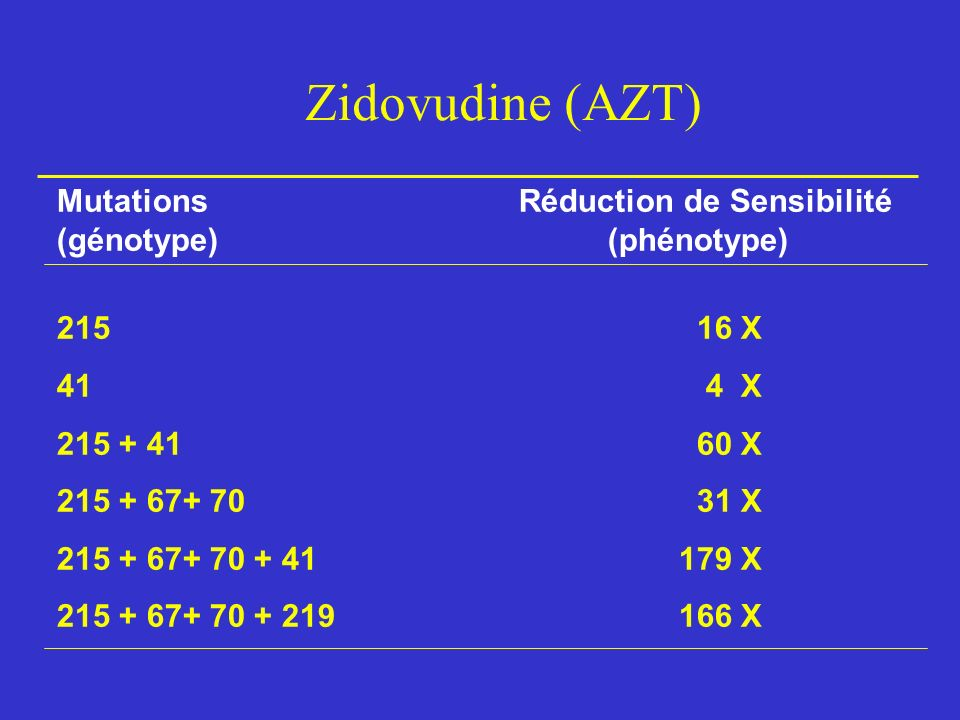 Zidovudine (AZT) Mutations Réduction de Sensibilité