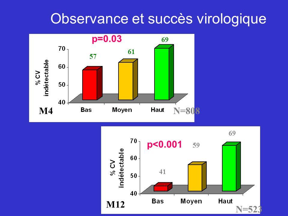 Observance et succès virologique