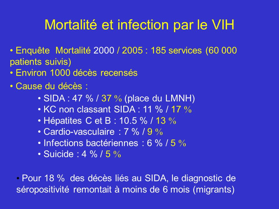 Mortalité et infection par le VIH