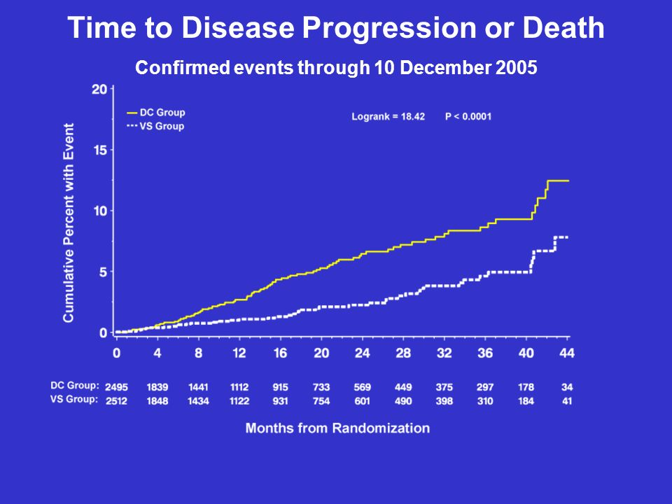 Time to Disease Progression or Death