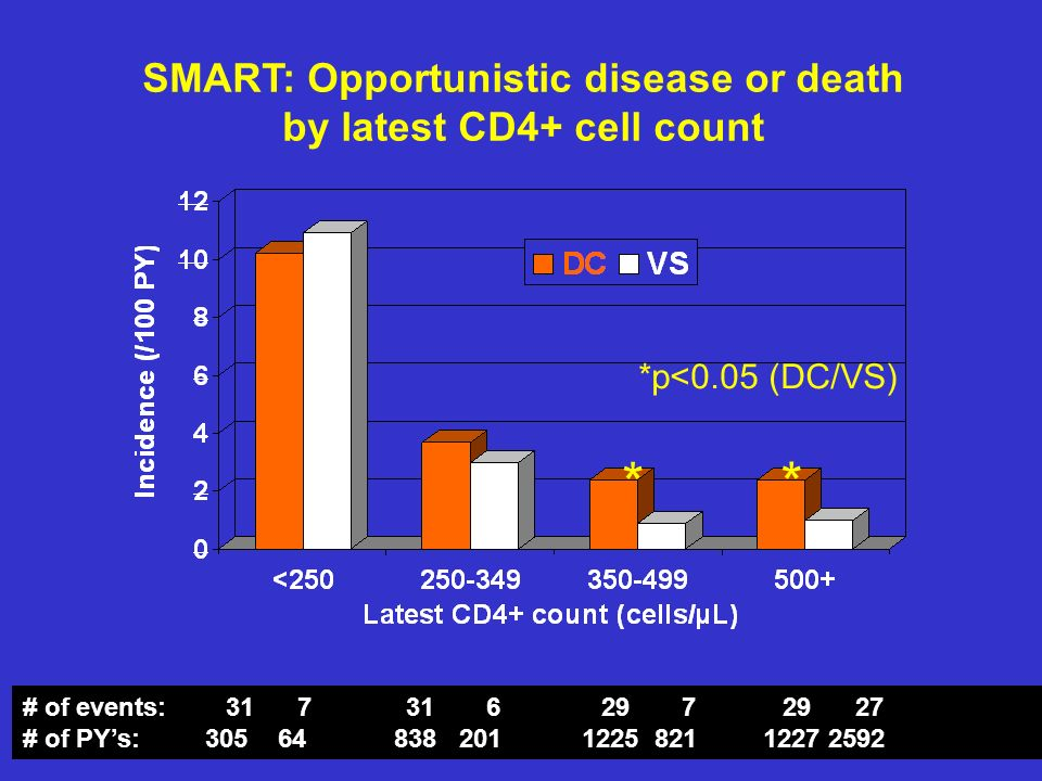 SMART: Opportunistic disease or death by latest CD4+ cell count