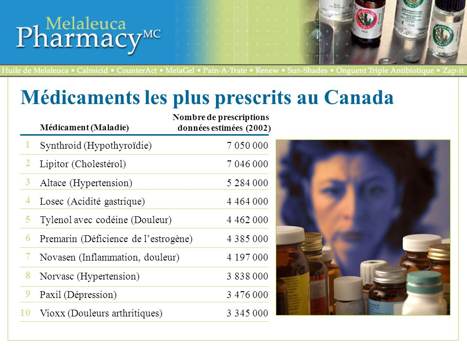Médicaments les plus prescrits au Canada