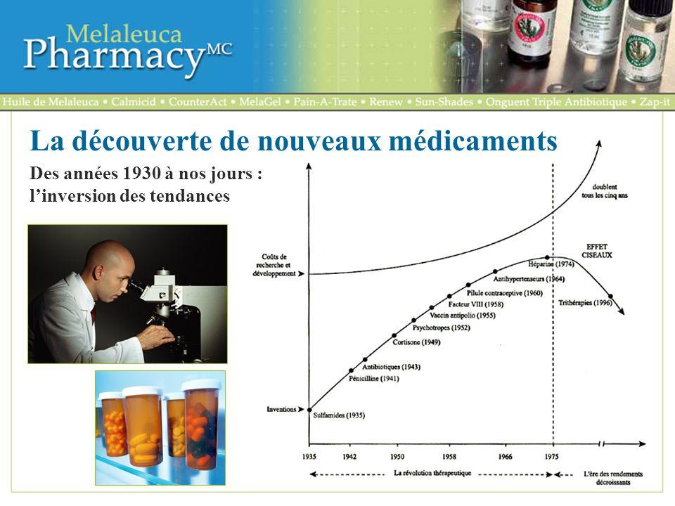 La découverte de nouveaux médicaments