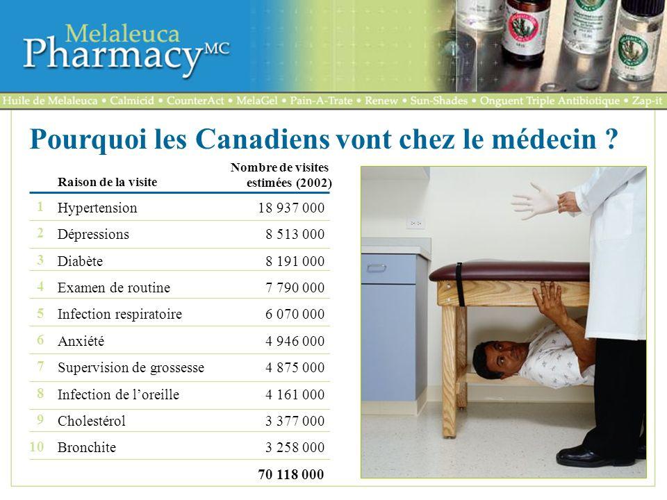 Pourquoi les Canadiens vont chez le médecin