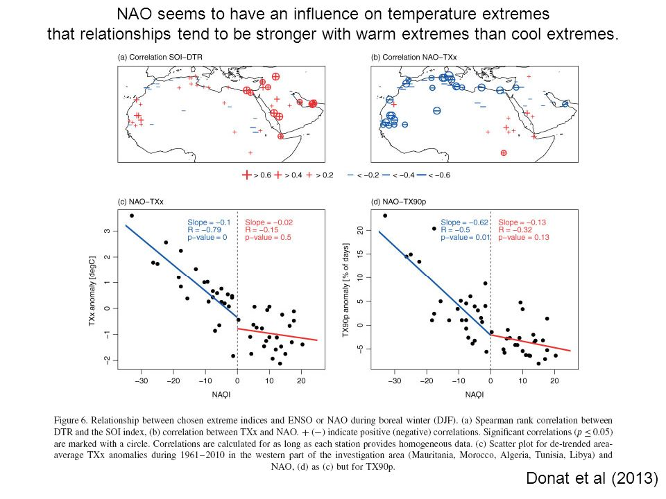 NAO seems to have an influence on temperature extremes