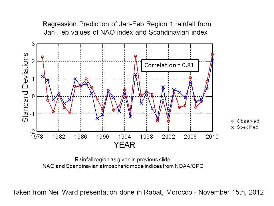 Regression Prediction of Jan-Feb Region 1 rainfall from