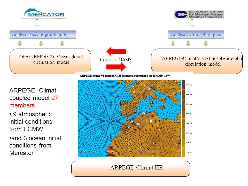 ARPEGE -Climat coupled model 27 members