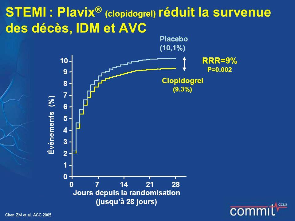 STEMI : Plavix® (clopidogrel) réduit la survenue des décès, IDM et AVC