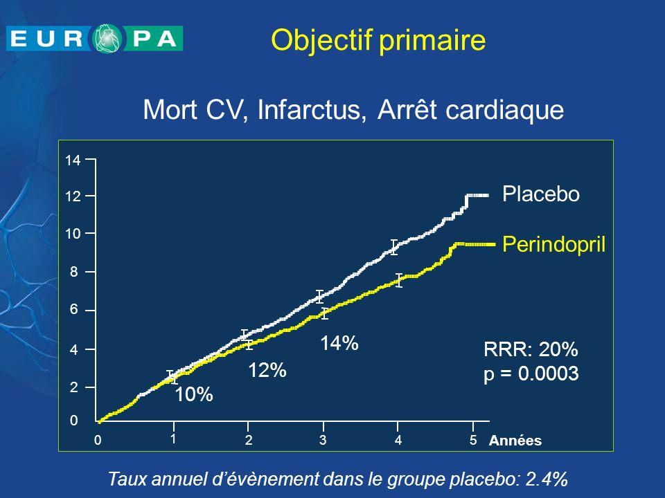 Objectif primaire Mort CV, Infarctus, Arrêt cardiaque Placebo