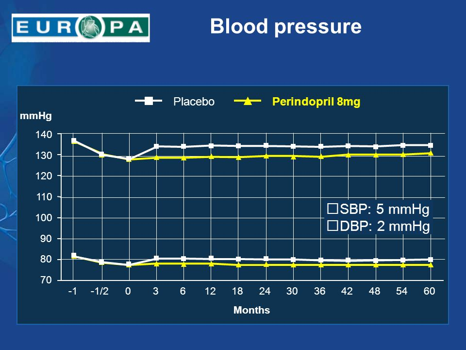 Blood pressure SBP: 5 mmHg DBP: 2 mmHg Perindopril 8mg Placebo -1