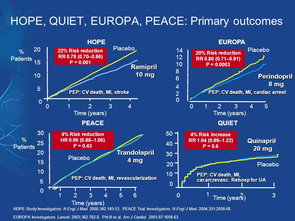 HOPE, QUIET, EUROPA, PEACE: Primary outcomes