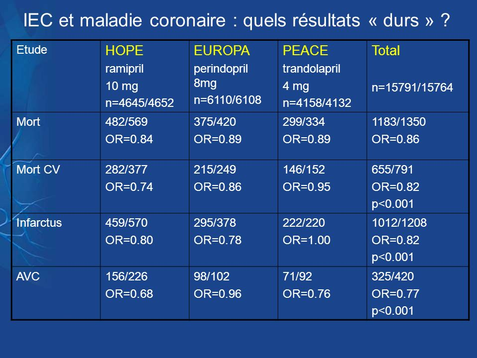 IEC et maladie coronaire : quels résultats « durs »