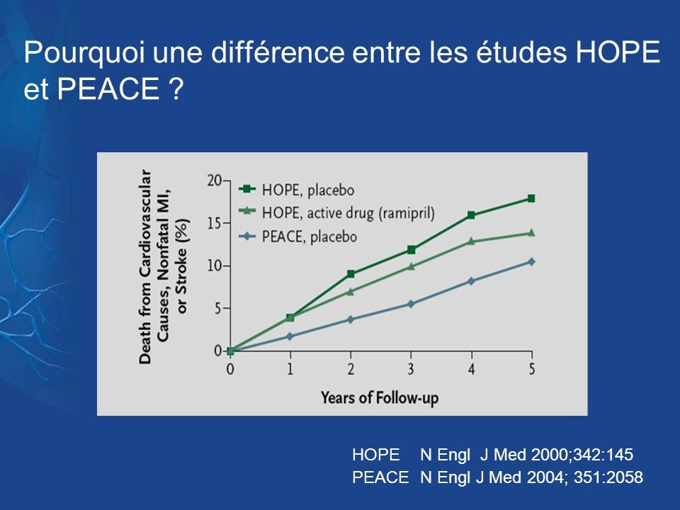 Pourquoi une différence entre les études HOPE et PEACE